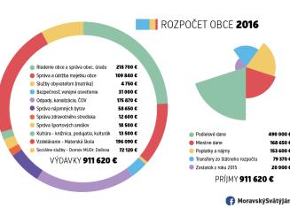 Rozpočet obce na rok 2016 prehľadne v jednom grafe
